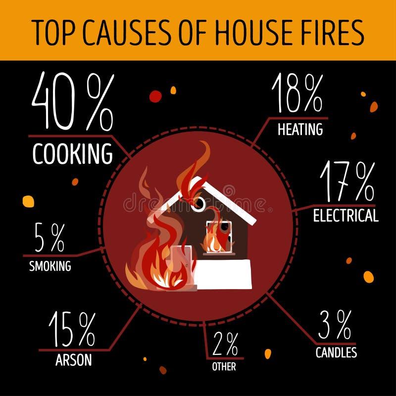 Överkantorsaker av husbränder Infographics vektor illustrationer
