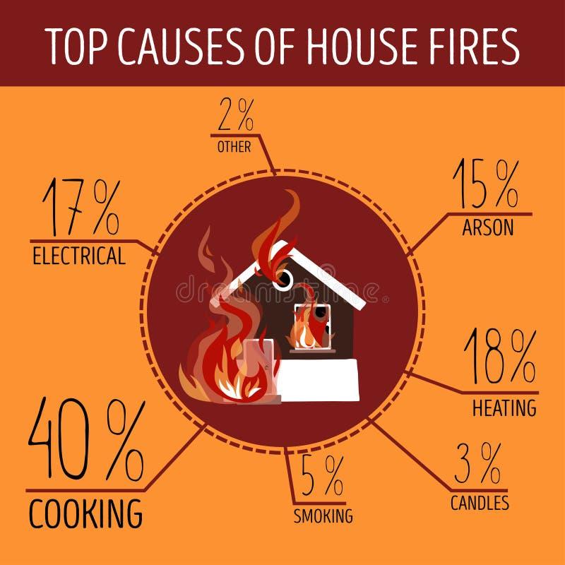 Överkantorsaker av husbränder Infographics royaltyfri illustrationer