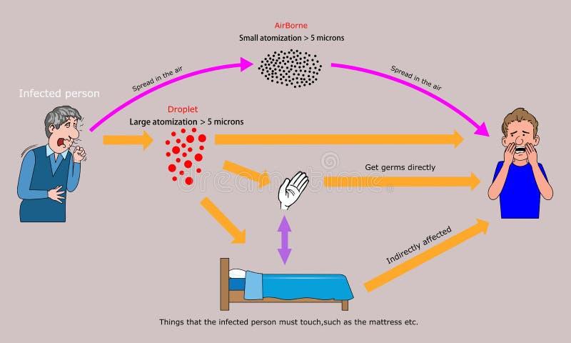 Übertragung von Krankheitserregern stock abbildung