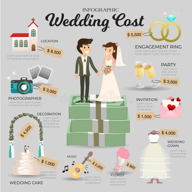 Ślubny koszt Infographic Wektorowa informacja ilustracja wektor