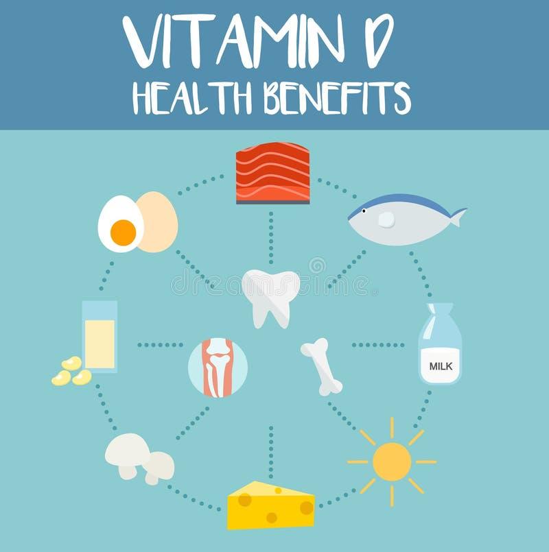 Świadczenia zdrowotne witamina d, ilustracja ilustracji