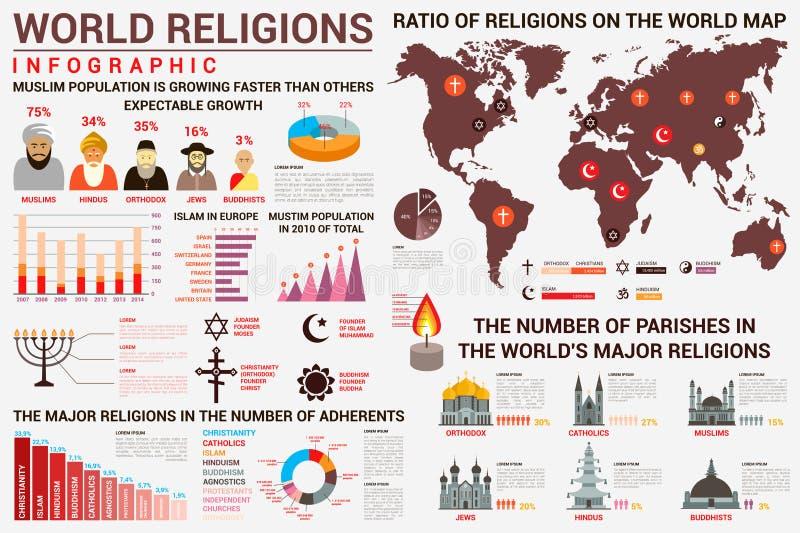 Światowy religii infographics z dystrybuci mapą royalty ilustracja