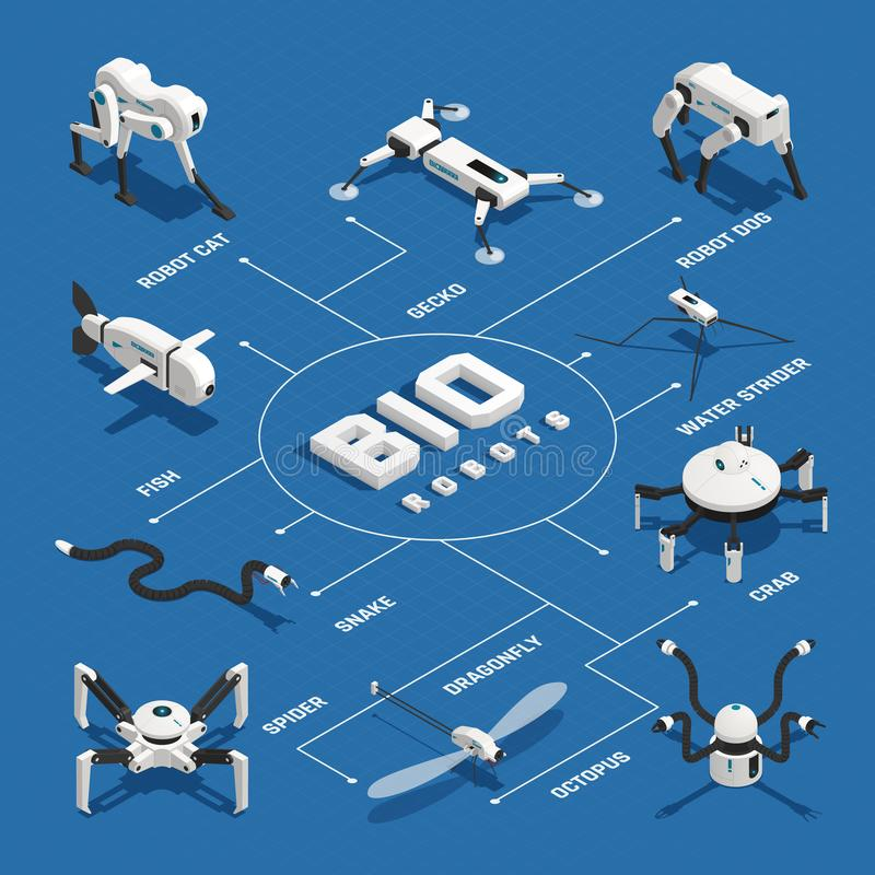 Życiorys robotów Isometric Flowchart royalty ilustracja