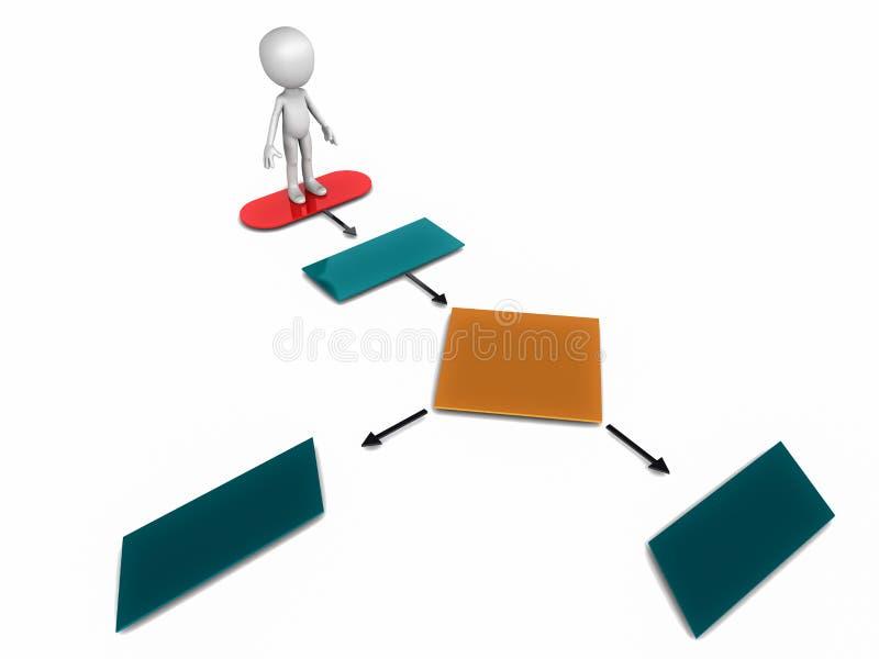 Διάγραμμα ροής της επιχειρησιακής διαδικασίας ελεύθερη απεικόνιση δικαιώματος