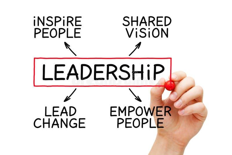 Έννοια διαγραμμάτων ροής ηγεσίας στοκ φωτογραφίες