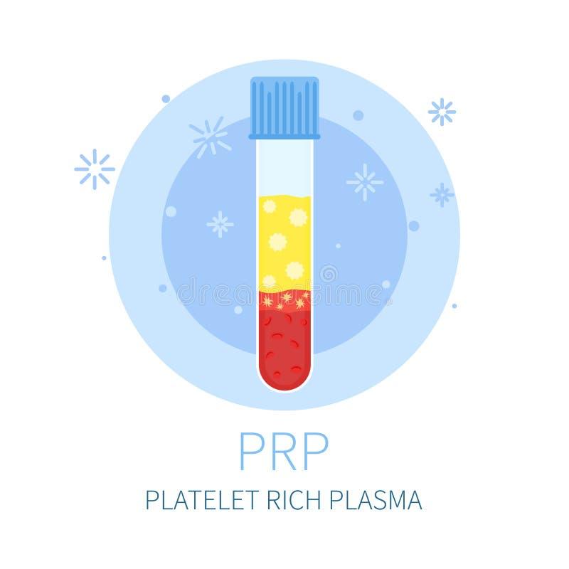 Έννοια διαδικασίας PRP απεικόνιση αποθεμάτων