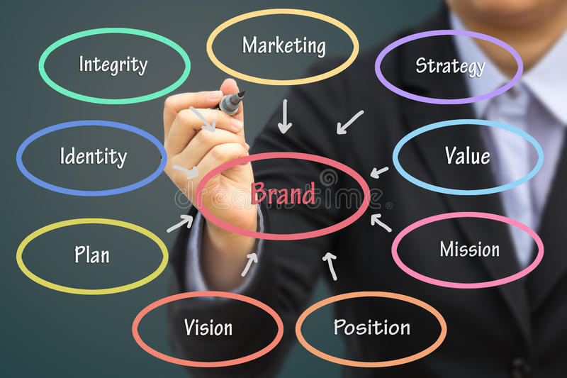 Έννοια εμπορικών σημάτων γραψίματος επιχειρηματιών Μπορέστε να χρησιμοποιήσετε για την επιχείρησή σας con στοκ εικόνα