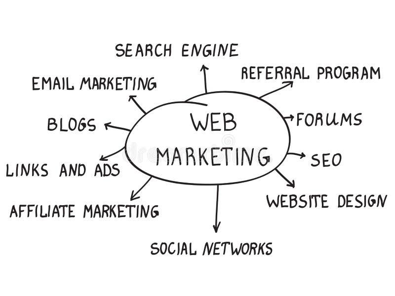 Έννοια μάρκετινγκ Ιστού διανυσματική απεικόνιση