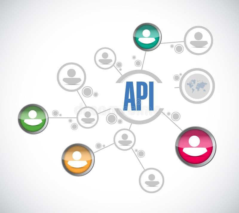 Έννοια σημαδιών διαγραμμάτων ανθρώπων API διανυσματική απεικόνιση