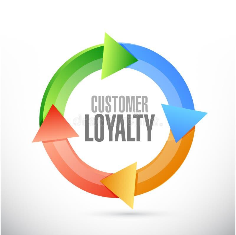 έννοια σημαδιών κύκλων πίστης πελατών διανυσματική απεικόνιση
