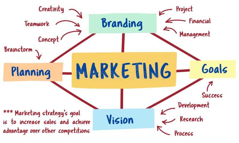 Έννοια στρατηγικής εμπορικών σημάτων μάρκετινγκ σχεδίων διανυσματική απεικόνιση
