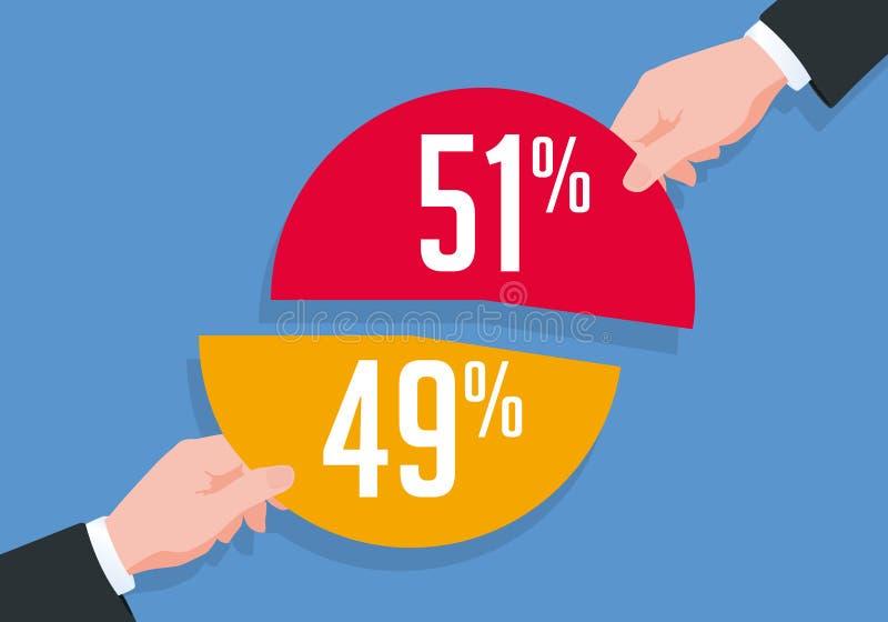 Έννοια της ένωσης μεταξύ δύο ανθρώπων των οποίων ο ένας κρατά την πλειοψηφία των μετοχών της επιχείρησης ελεύθερη απεικόνιση δικαιώματος