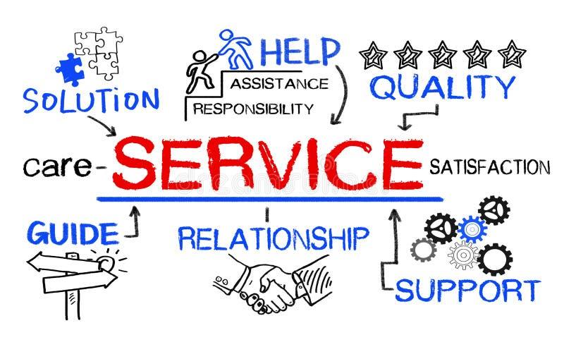 Έννοια υπηρεσιών με τα επιχειρησιακά στοιχεία στοκ εικόνες