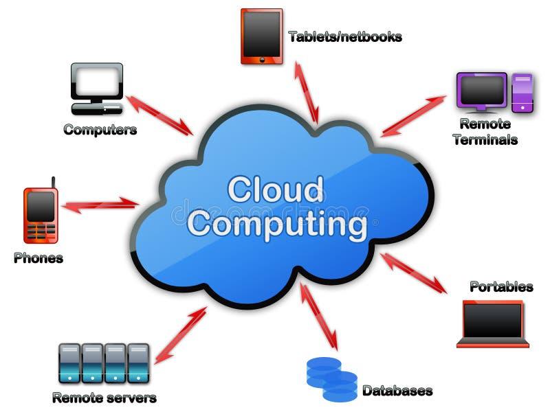 έννοια υπολογισμού σύννεφων ελεύθερη απεικόνιση δικαιώματος