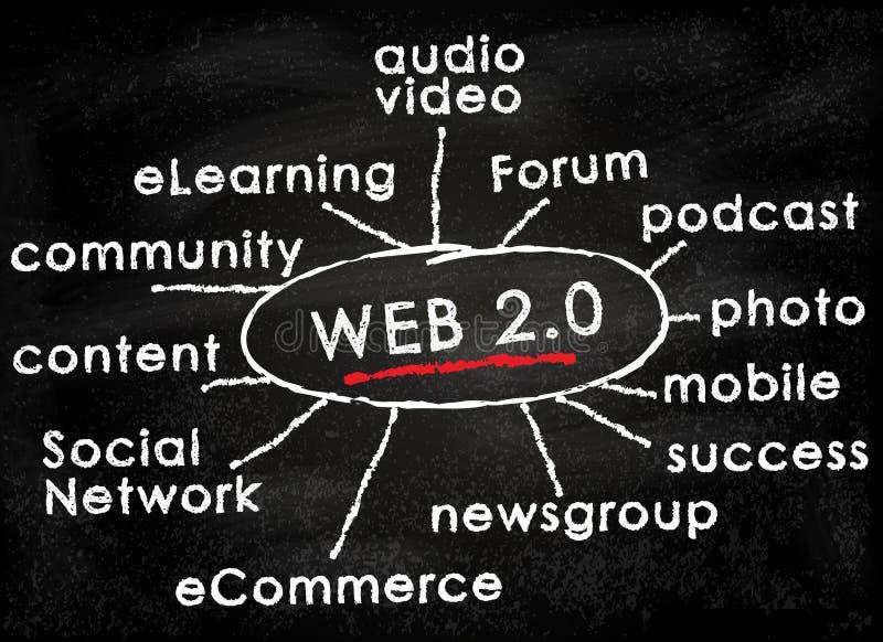 έννοια 0 πινάκων κιμωλίας web2 διανυσματική απεικόνιση