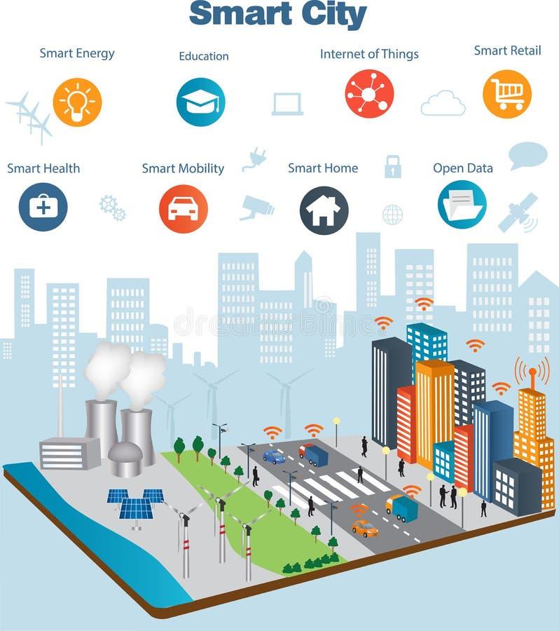 Έξυπνη έννοια πόλεων και Διαδίκτυο των πραγμάτων ελεύθερη απεικόνιση δικαιώματος