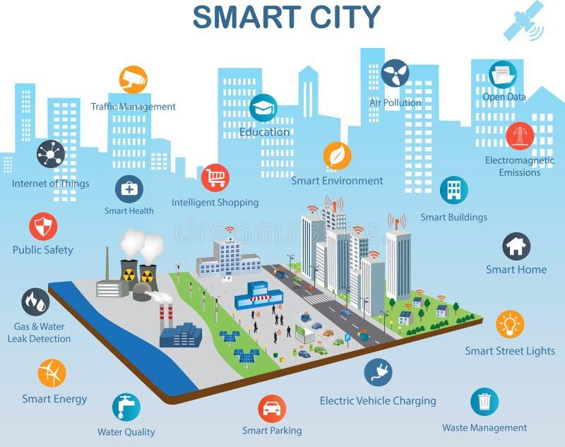 Έξυπνη έννοια πόλεων και Διαδίκτυο των πραγμάτων απεικόνιση αποθεμάτων