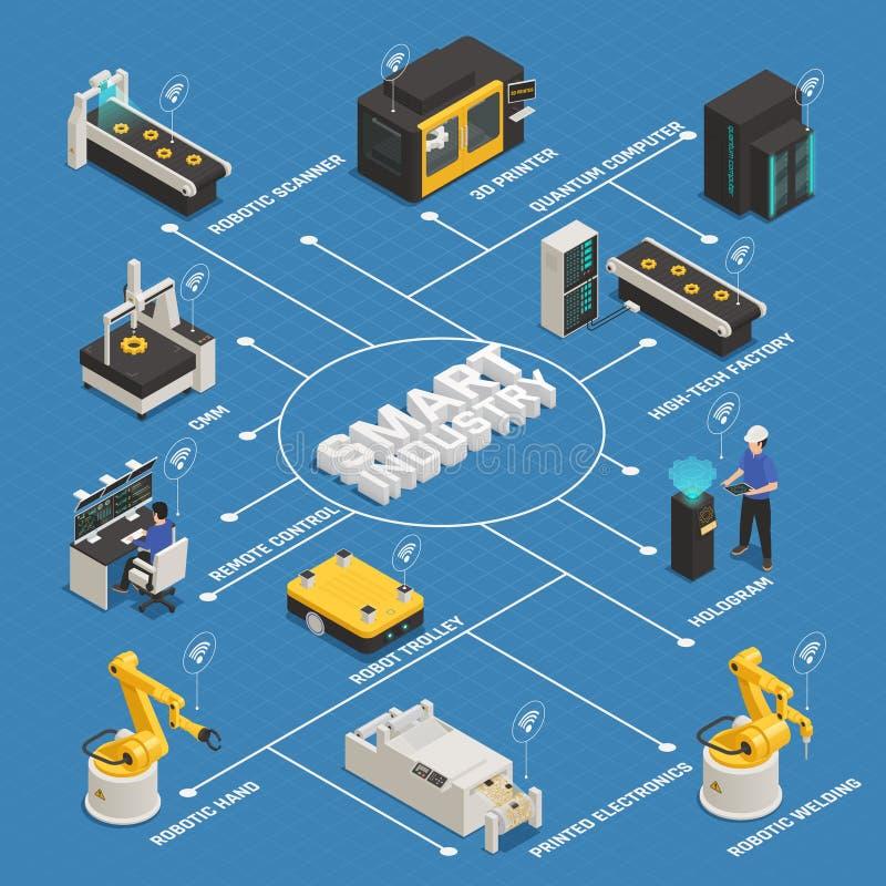 Έξυπνη βιομηχανία που κατασκευάζει το Isometric διάγραμμα ροής απεικόνιση αποθεμάτων