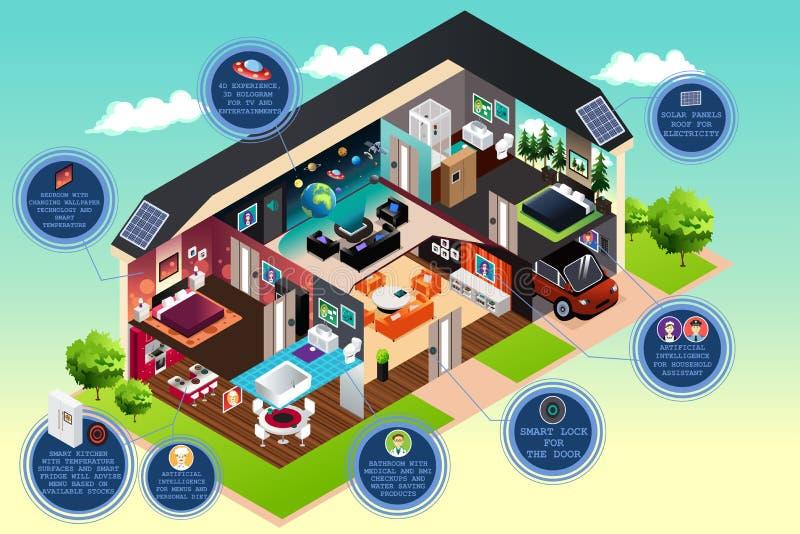 Έξυπνο σύγχρονο σπίτι ελεύθερη απεικόνιση δικαιώματος
