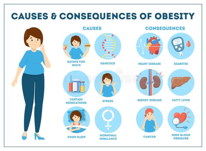 Αιτίες και συνέπειες παχυσαρκίας infographic για το υπερβολικό βάρος διανυσματική απεικόνιση