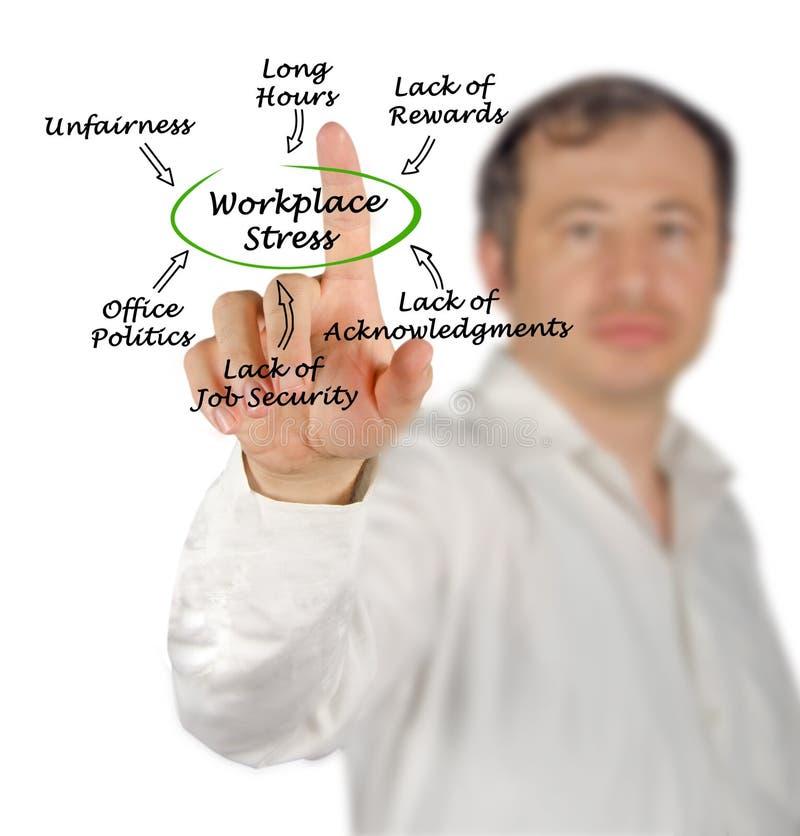 Αιτίες της πίεσης εργασιακών χώρων στοκ εικόνες