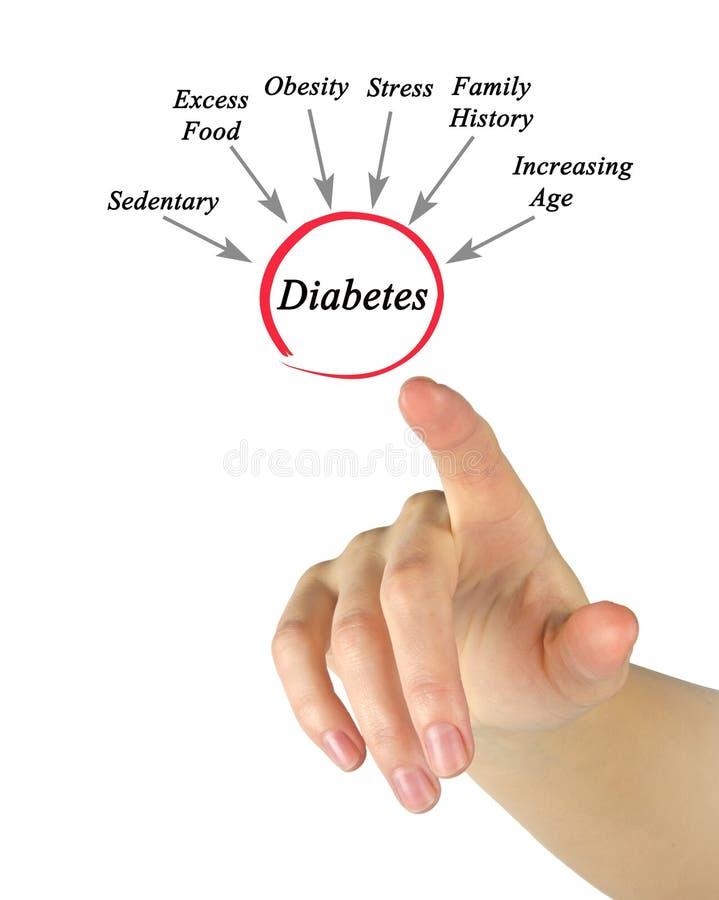 Αιτίες του διαβήτη στοκ εικόνα