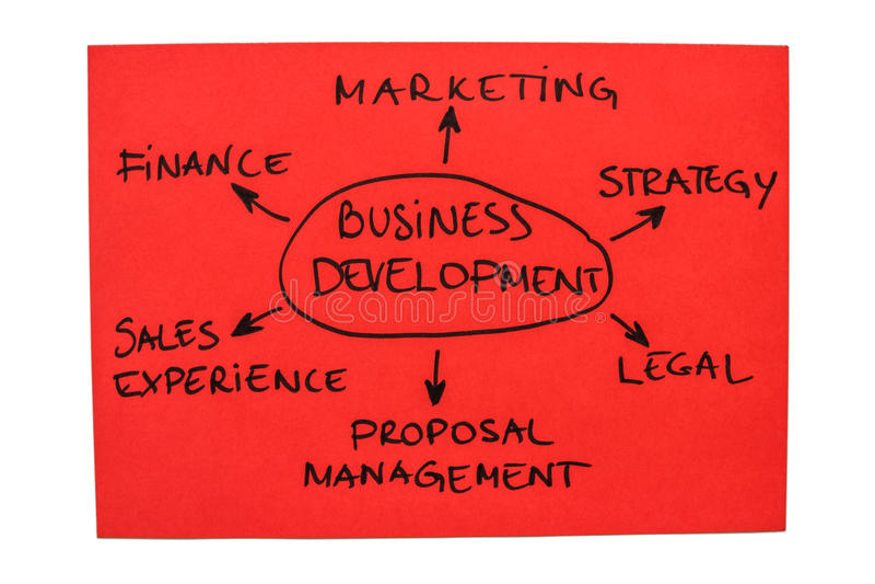 Ανάπτυξη επιχείρησης στοκ εικόνα