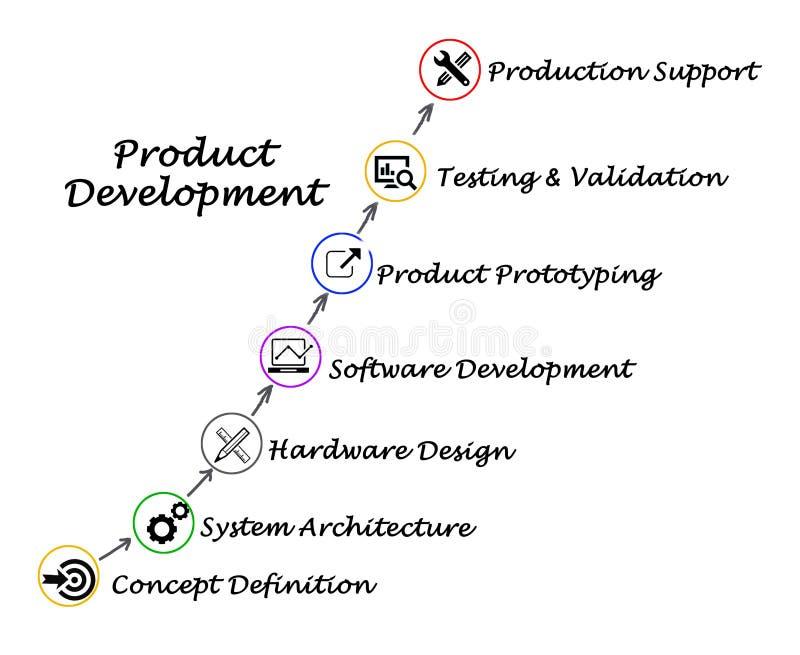Ανάπτυξη προϊόντος απεικόνιση αποθεμάτων