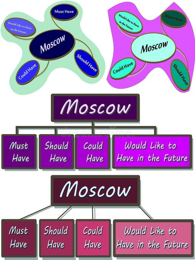 Ανάλυση της Μόσχας απεικόνιση αποθεμάτων