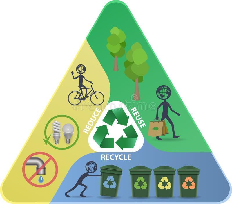 Ανακυκλώστε, μειώστε, επαναχρησιμοποιήστε την πυραμίδα διανυσματική απεικόνιση