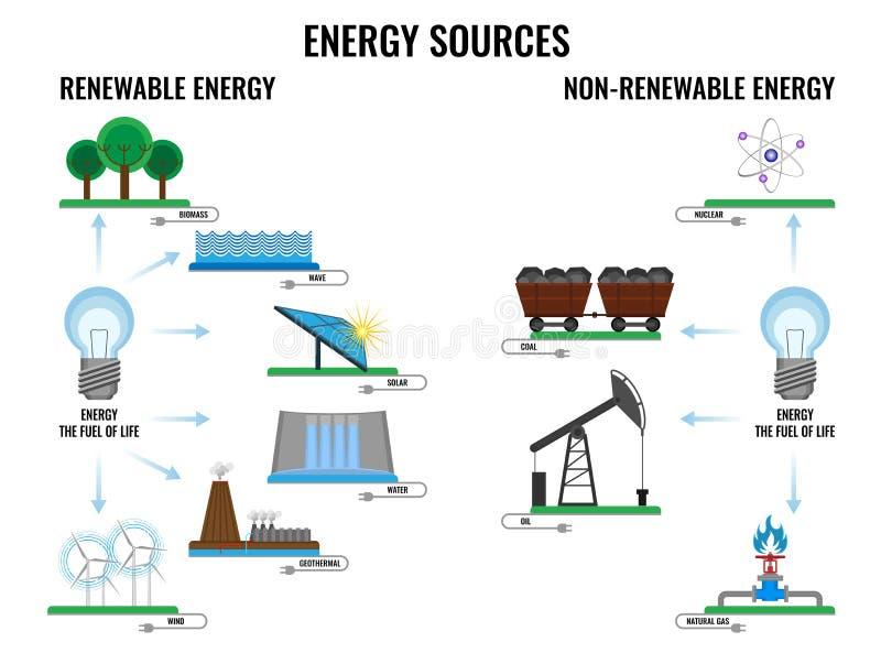 Ανανεώσιμη και μη ανανεώσιμη αφίσα πηγών ενέργειας στο λευκό απεικόνιση αποθεμάτων