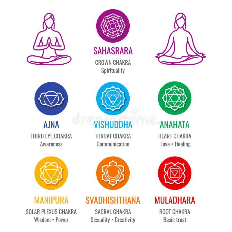 Ανθρώπινο σύστημα ενεργειακού chakra, εικονίδια asana καθορισμένα διανυσματική απεικόνιση