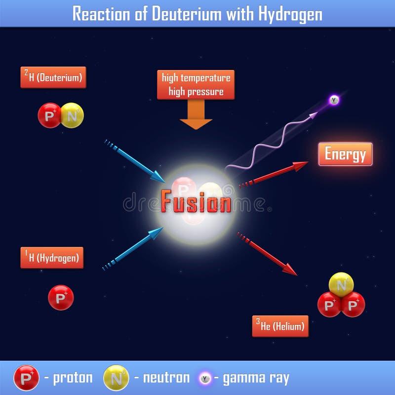 Αντίδραση του δευτέριου με το υδρογόνο διανυσματική απεικόνιση