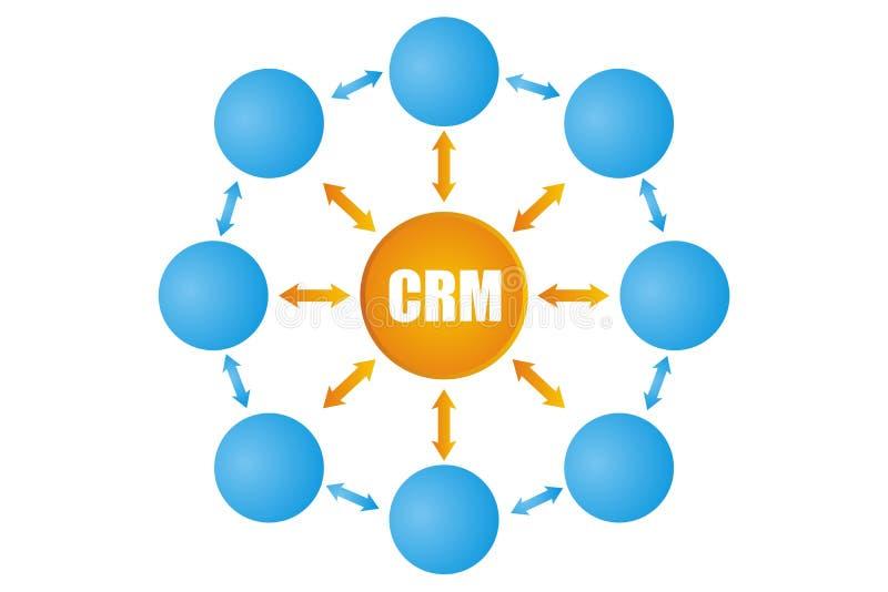 Απεικονίσεις CRM διανυσματική απεικόνιση