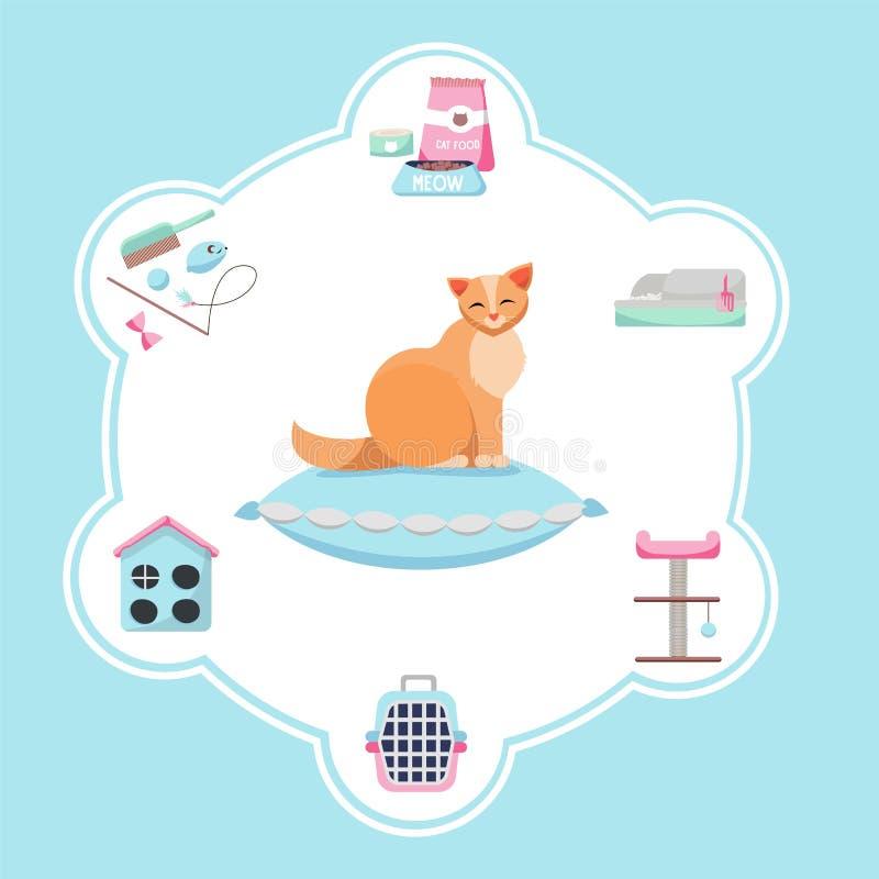 Απεικόνιση για το έμβλημα με το σύνολο προϊόντων για την προσοχή γατών Προμήθειες της Pet: τρόφιμα, παιχνίδια, ποντίκι, κύπελλο κ ελεύθερη απεικόνιση δικαιώματος