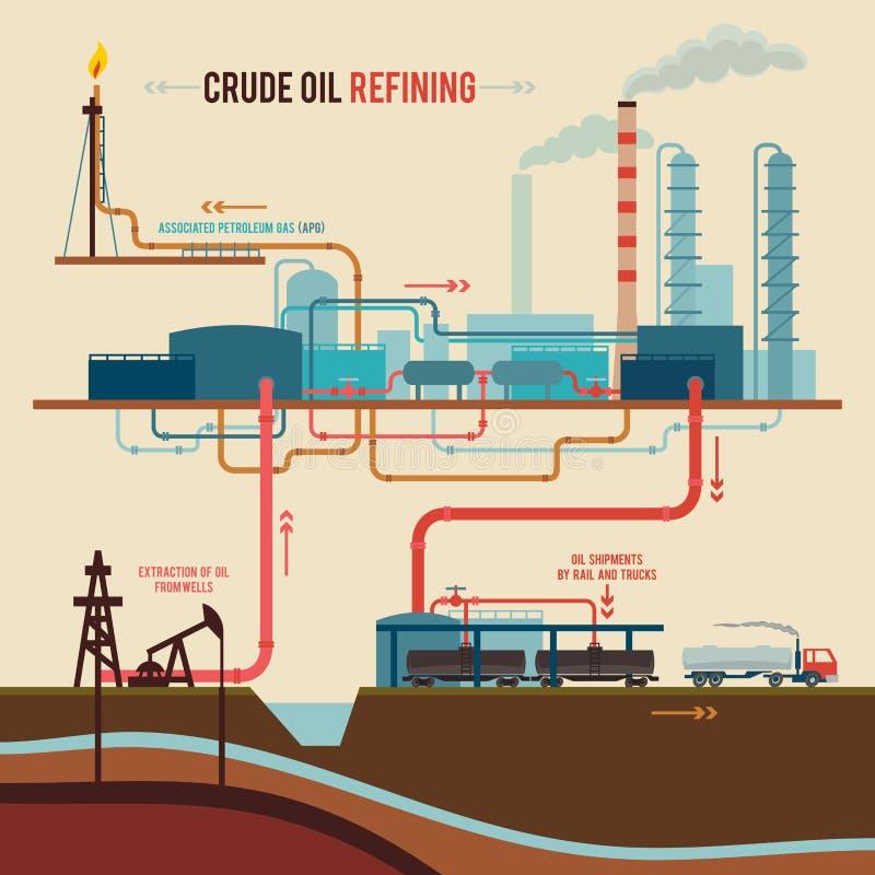 Απεικόνιση ενός καθαρισμού αργού πετρελαίου ελεύθερη απεικόνιση δικαιώματος