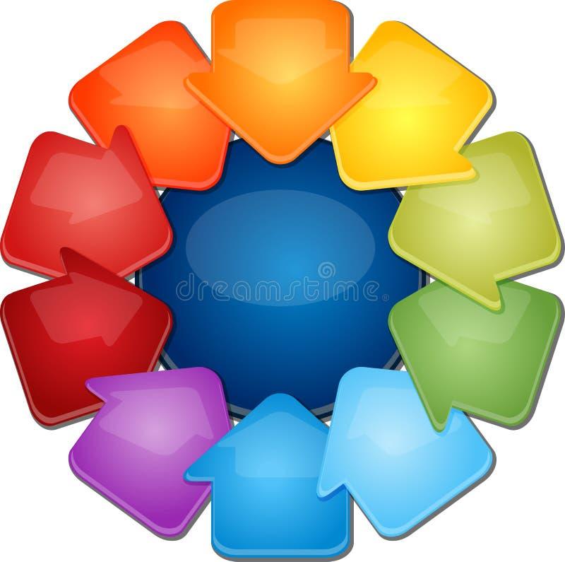 Απεικόνιση επιχειρησιακών διαγραμμάτων δέκα εσωτερική βελών κενή απεικόνιση αποθεμάτων