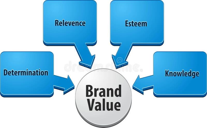 Απεικόνιση επιχειρησιακών διαγραμμάτων αξίας εμπορικών σημάτων διανυσματική απεικόνιση