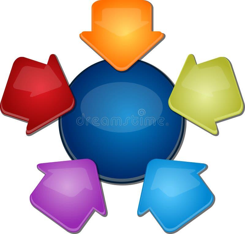 Απεικόνιση επιχειρησιακών διαγραμμάτων πέντε εσωτερική βελών κενή απεικόνιση αποθεμάτων