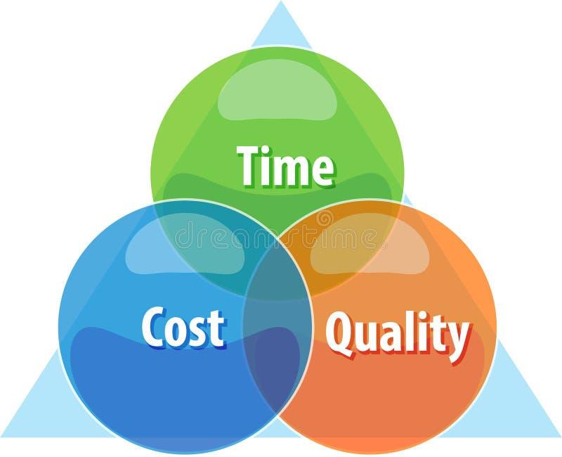 Απεικόνιση επιχειρησιακών διαγραμμάτων ποιοτικής ανταλλαγής χρονικών δαπανών απεικόνιση αποθεμάτων