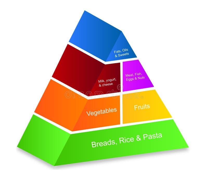 Πυραμίδα τροφίμων απεικόνιση αποθεμάτων