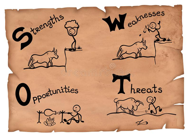 Απεικόνιση της ανάλυσης αγγαρείας σε παλαιό χαρτί Δυνάμεις, αδυναμίες, ευκαιρίες και σχέδια απειλών απεικόνιση αποθεμάτων