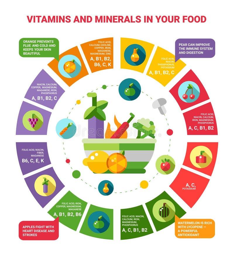 Απεικόνιση του υγιούς infographics κατανάλωσης διανυσματική απεικόνιση