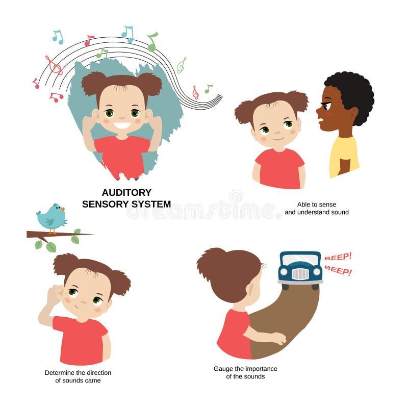 Απεικόνιση των ανθρώπινων αισθήσεων διανυσματική απεικόνιση
