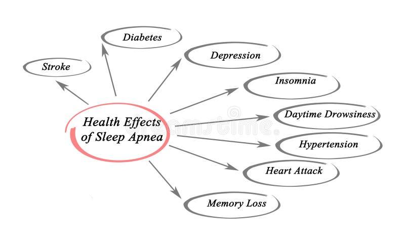 Αποτελέσματα της ασφυξίας ύπνου απεικόνιση αποθεμάτων