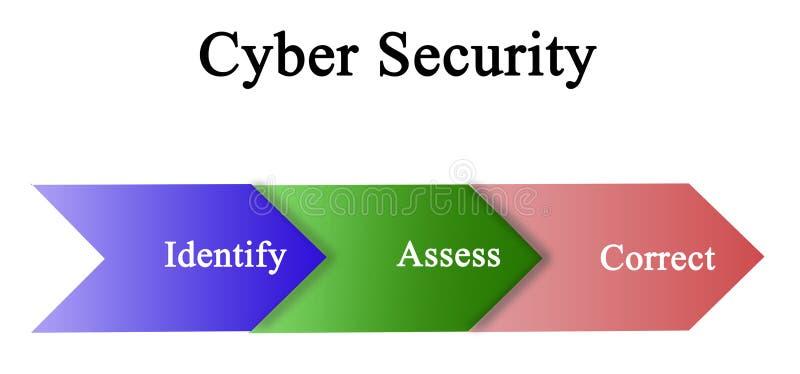 Ασφάλεια Cyber διανυσματική απεικόνιση