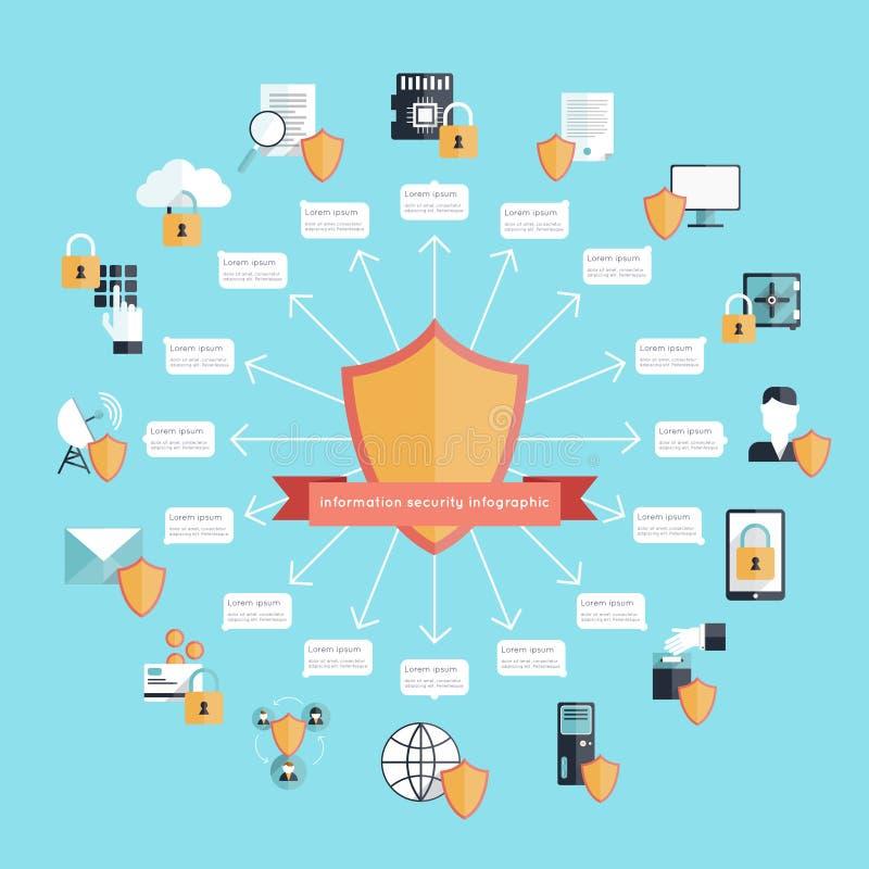 Ασφάλεια πληροφοριών Infographic διανυσματική απεικόνιση