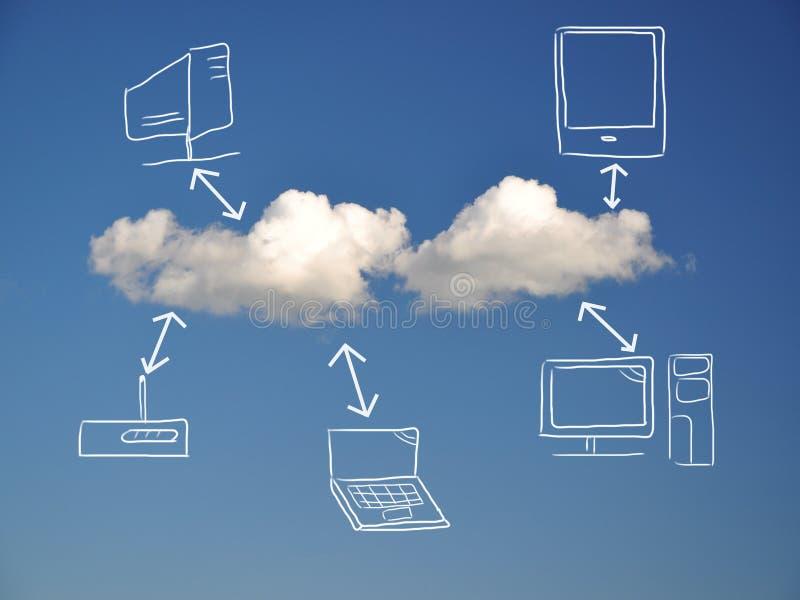 Αφηρημένος υπολογισμός σύννεφων στοκ φωτογραφίες
