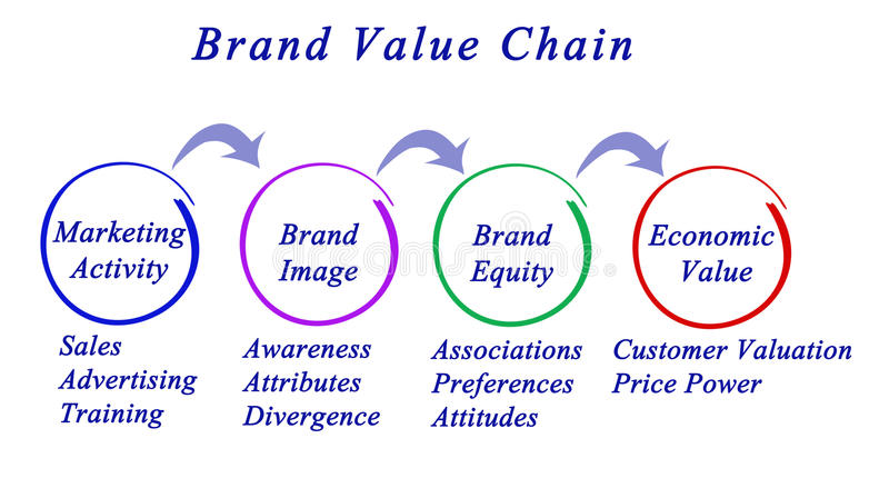 Αλυσίδα αξιών εμπορικών σημάτων διανυσματική απεικόνιση