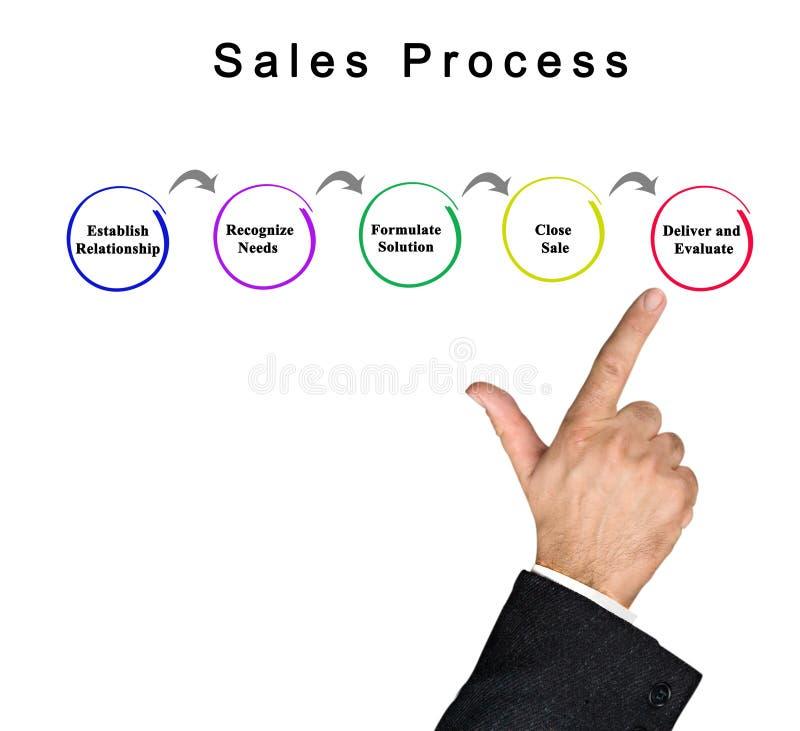 Βήματα στη διαδικασία πωλήσεων στοκ φωτογραφίες με δικαίωμα ελεύθερης χρήσης